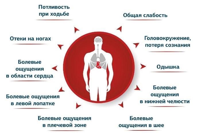 Основные симптомы болезни сердца