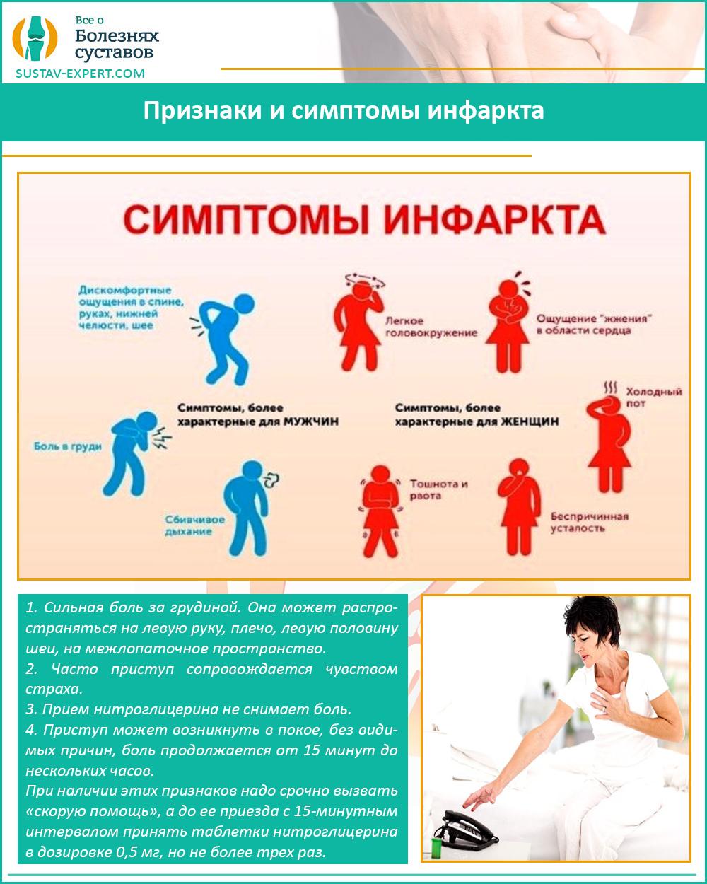 Признаки и симптомы инфаркта