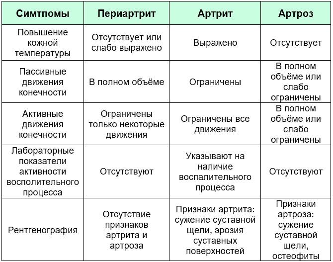 Дифференциальная диагностика суставов