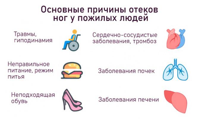 Основные причины отеков ног у пожилых людей