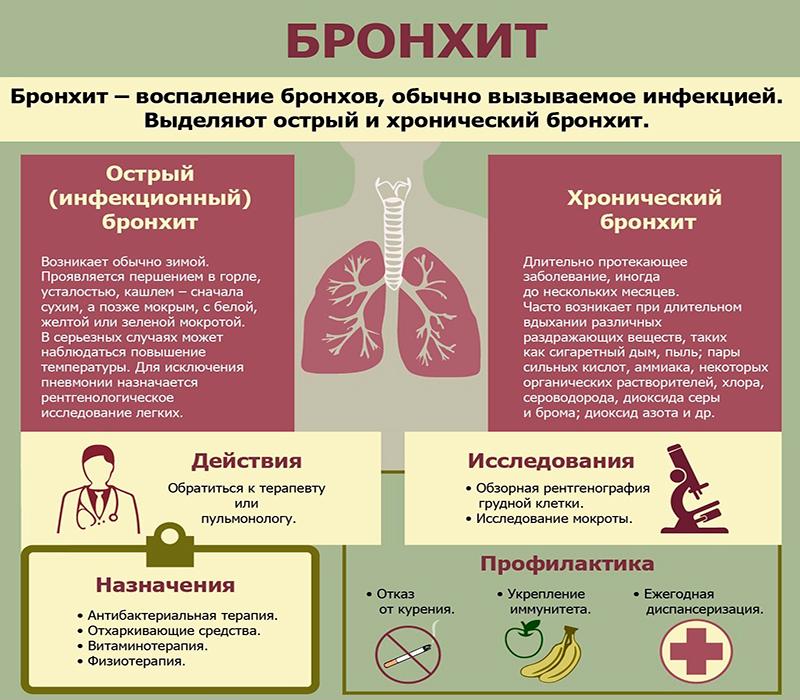 Бронхит симптомы