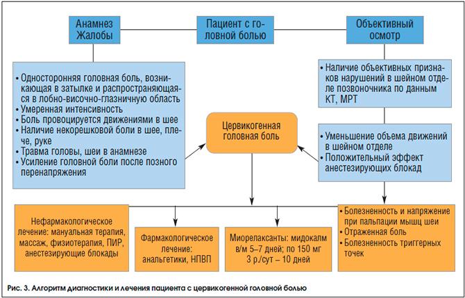 Цервикогенная головная боль - диагностика и лечение